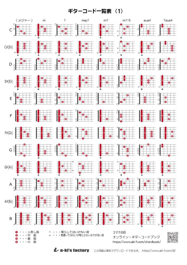 ギターコード一覧表(弾き語り用)