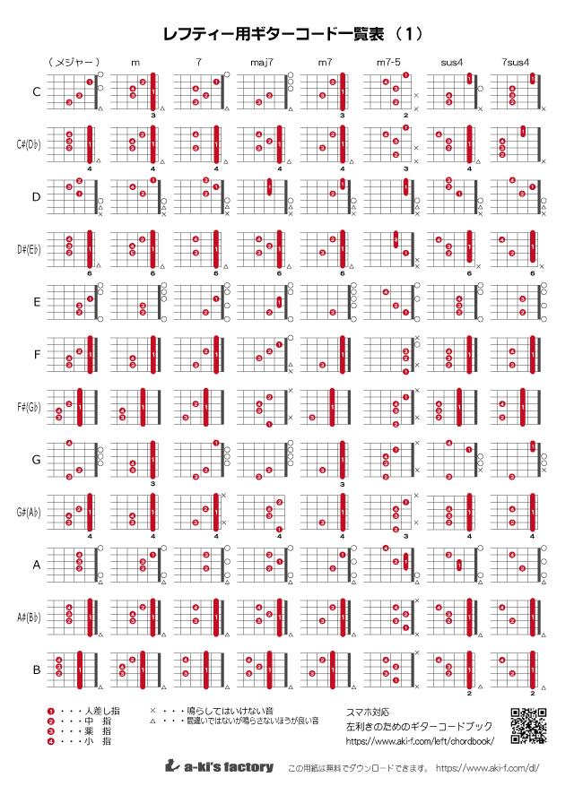 ギターコード一覧表(レフティーギター用)